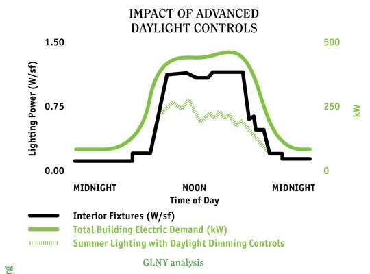 lighting peak demand