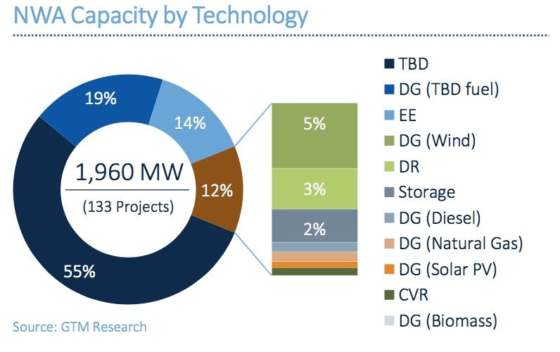 A Snapshot of the US Gigawatt-Scale Non-Wires Alternatives