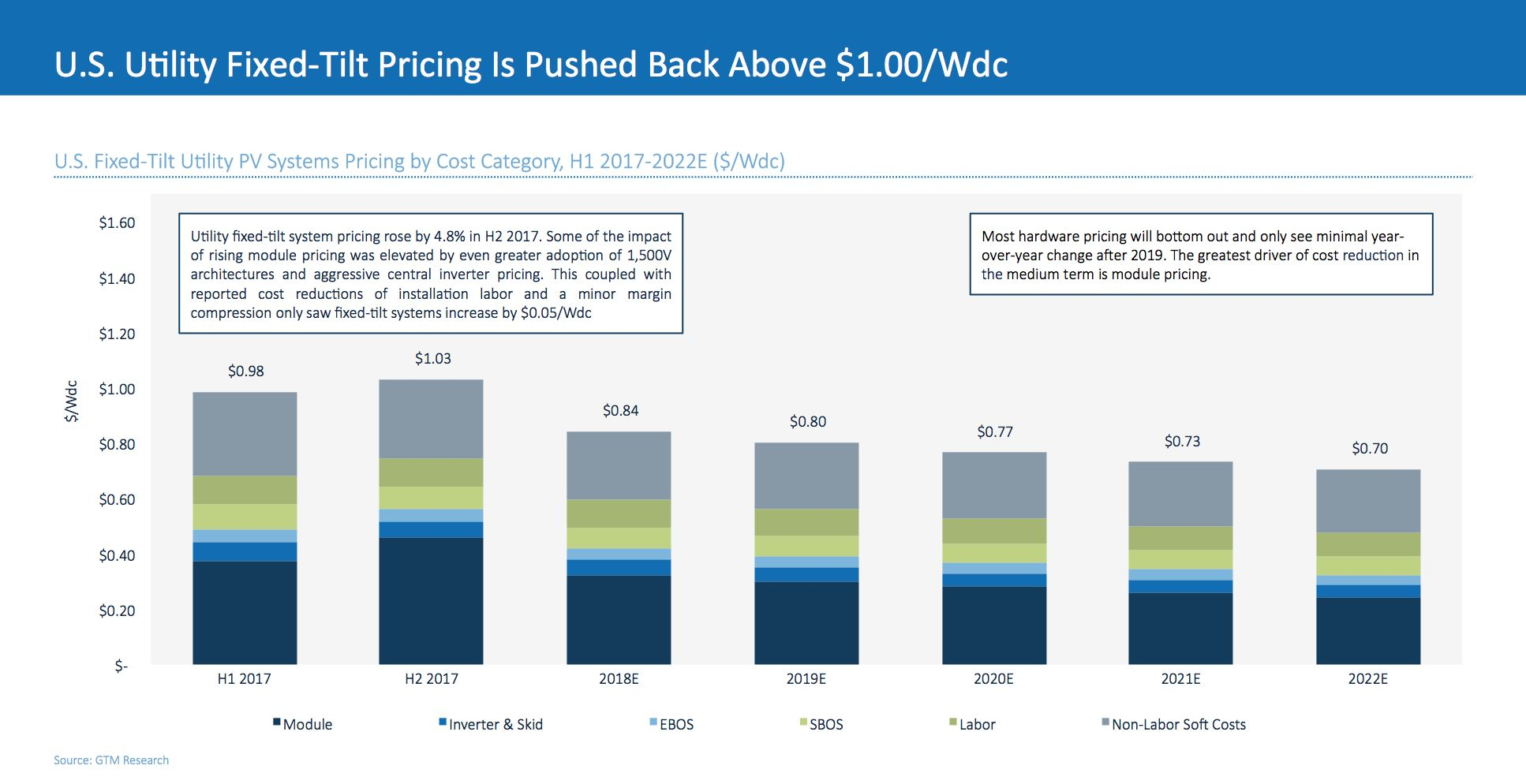 The Trade Case Just Put 1 Per Watt Solar Pricing Back Out