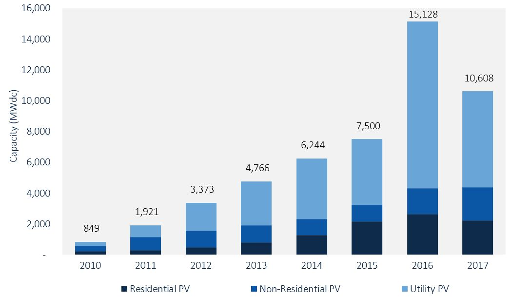 Residential Solar Runs Into Issues