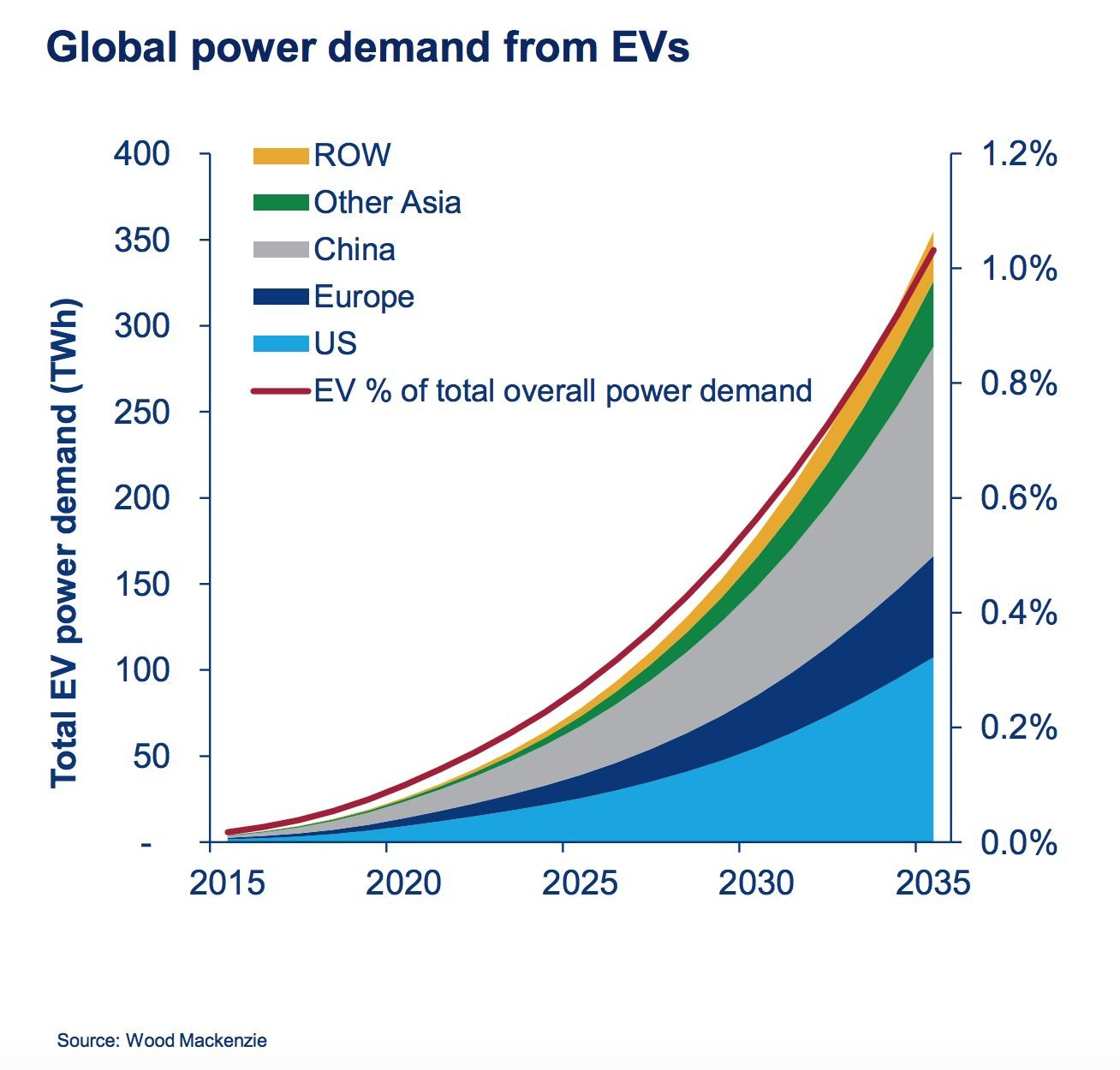 Those 125 Million Cars Will Likely Add 135 Terawatt Hours Of Demand That S Comparable To How Much Texas Consumes But It Only 1 Percent
