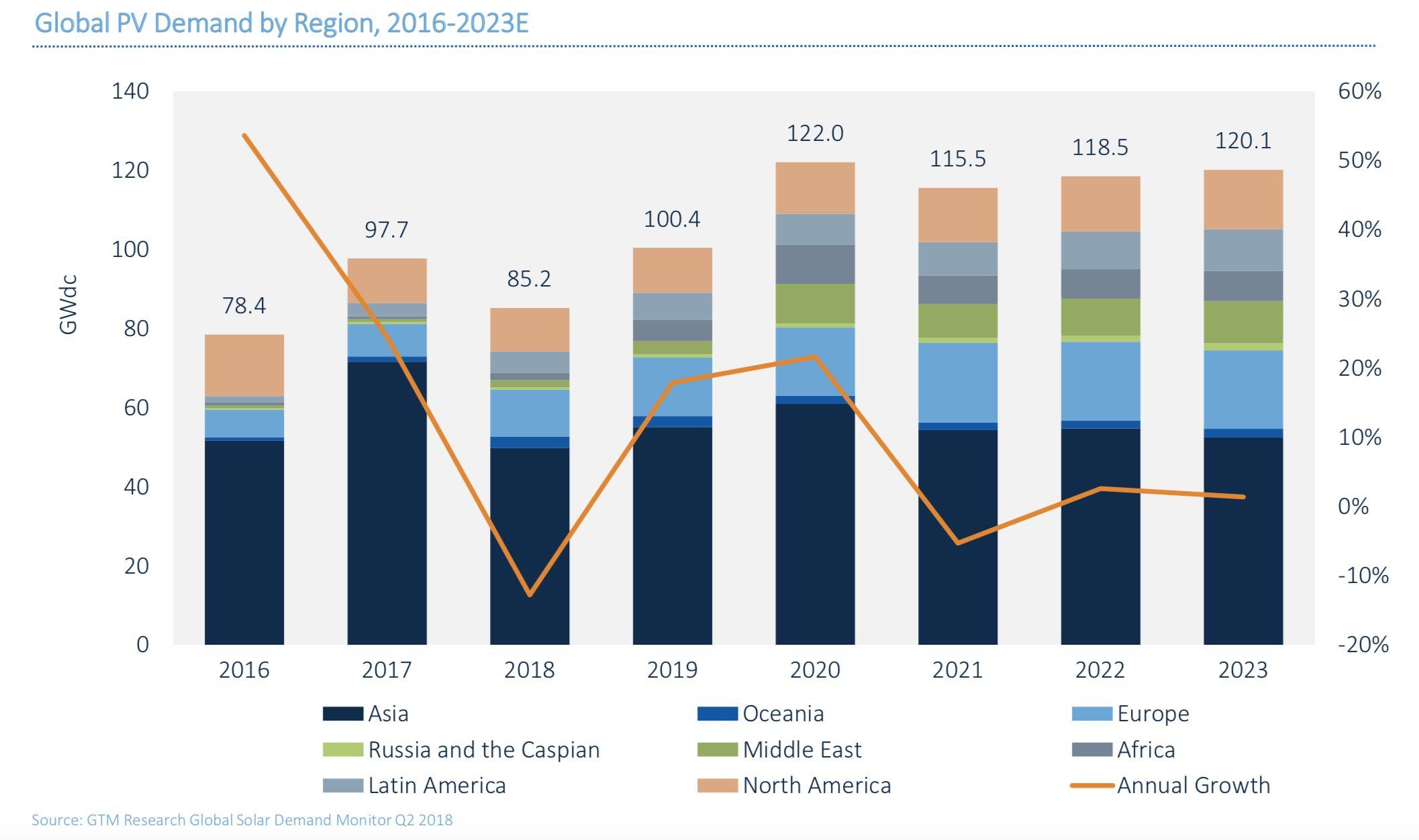 How big is the global solar market?