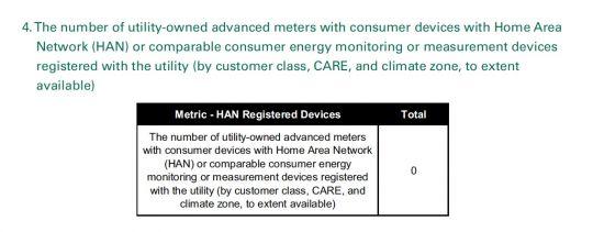 California Utility HAN Numbers: Very Low | Greentech Media