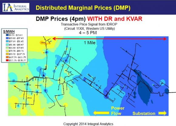 Distributed Marginal Price: The New Metric for the Grid Edge