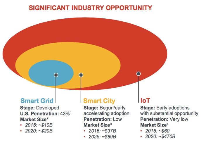 Itron To Acquire Silver Spring Networks In Smart Grid