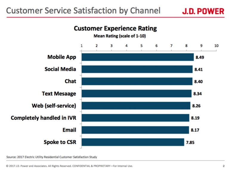 How New Digital Customer Service Metrics Could Boost Utility