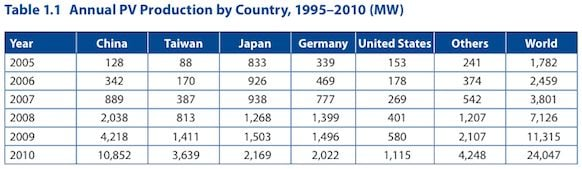 Annual PV Production by Country