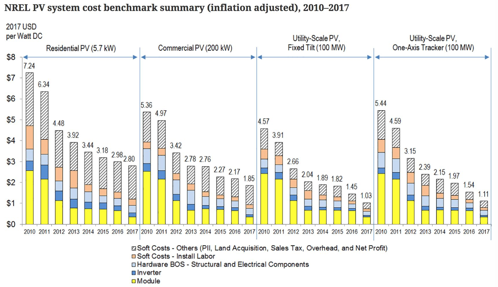 Cost Has Declined To 2 80 Per Watts Dc For Residential Systems 1 85 Watt Commercial Ongoing Reductions In Soft Costs Will Play A Key