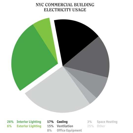 NYC lighting demand