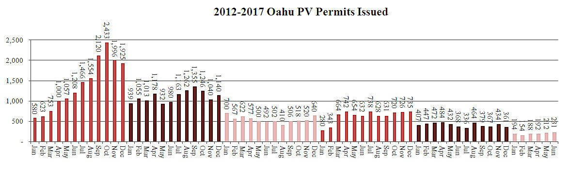 The New Normal for Rooftop Solar in Hawaii? | Greentech Media