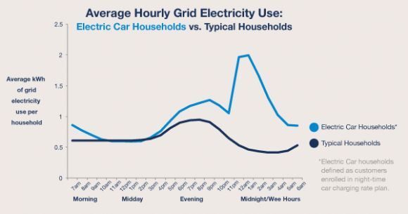 Owners In Our Dataset Light Blue Exhibit A Mive Spike Electricity Use Beginning At Midnight Shooting Up To Around Four Times The Average Level