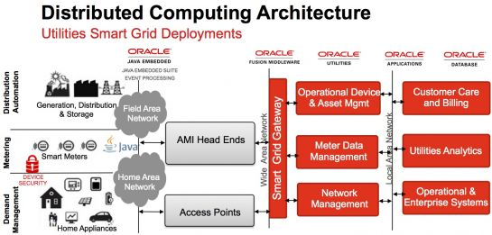 Java for the Grid Edge: From Blu-Ray Players to Smart Grid Devices