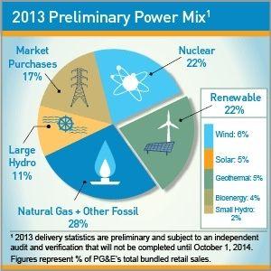 California Utility PG&E Exceeds 20 Percent Renewable Energy Standard