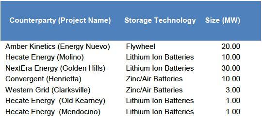 PG&E's 75MW Energy Storage Procurement to Test Flywheels