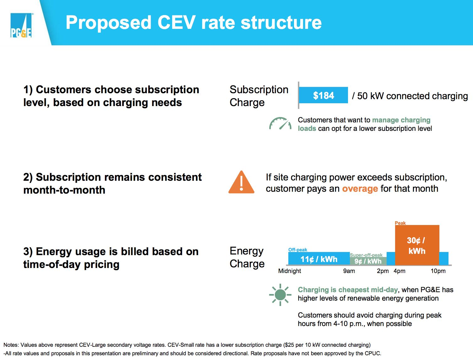 PG&E Proposes Ditching Demand Charges for Commercial EV Charging