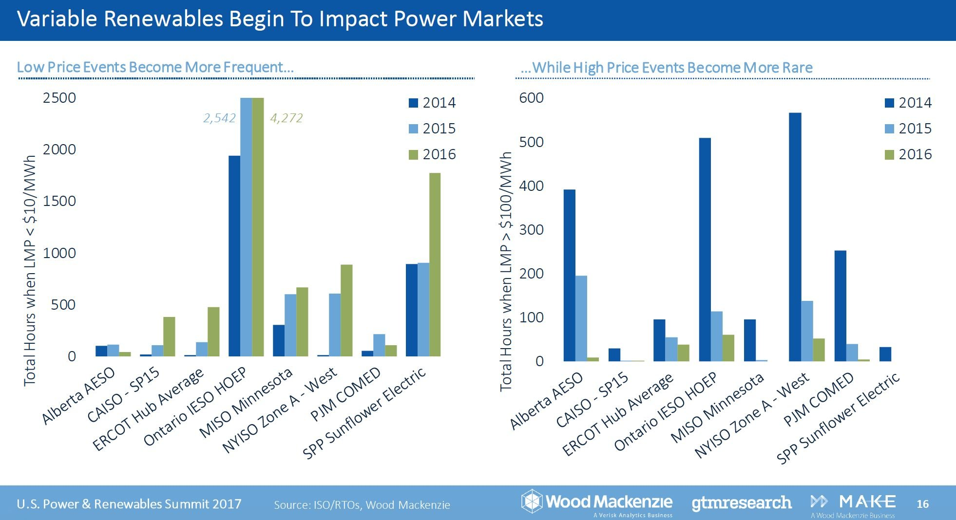The Rise of Renewables Creates Uncertainty in US Power