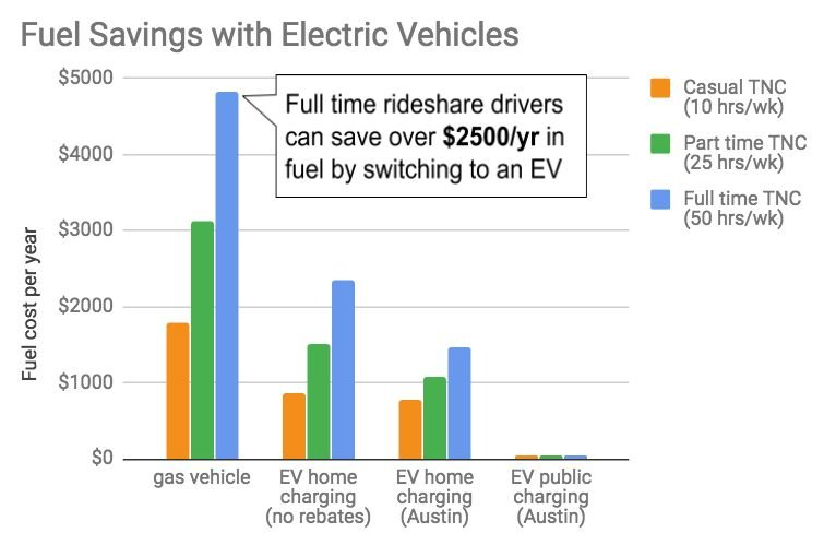 Electric Cars Could Save Ride-Sharing Drivers $5,200 a Year