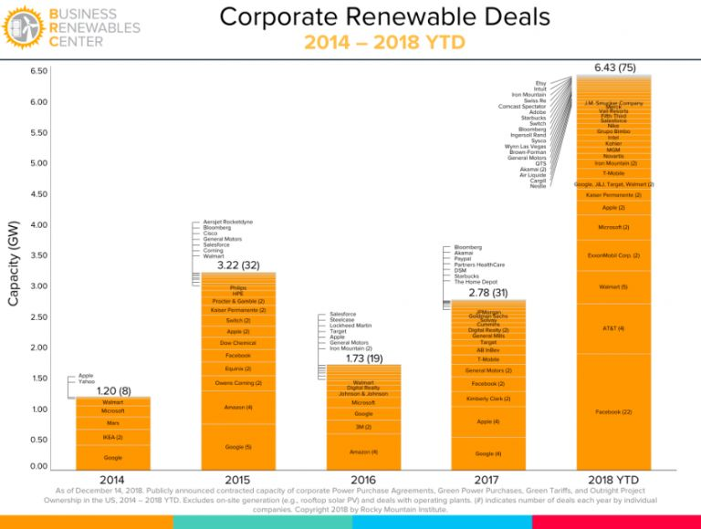 The Year of the Corporate PPA | Greentech Media