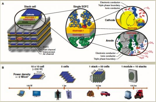 Could This Be the Fuel Cell to Beat All Fuel Cells? | Greentech Media