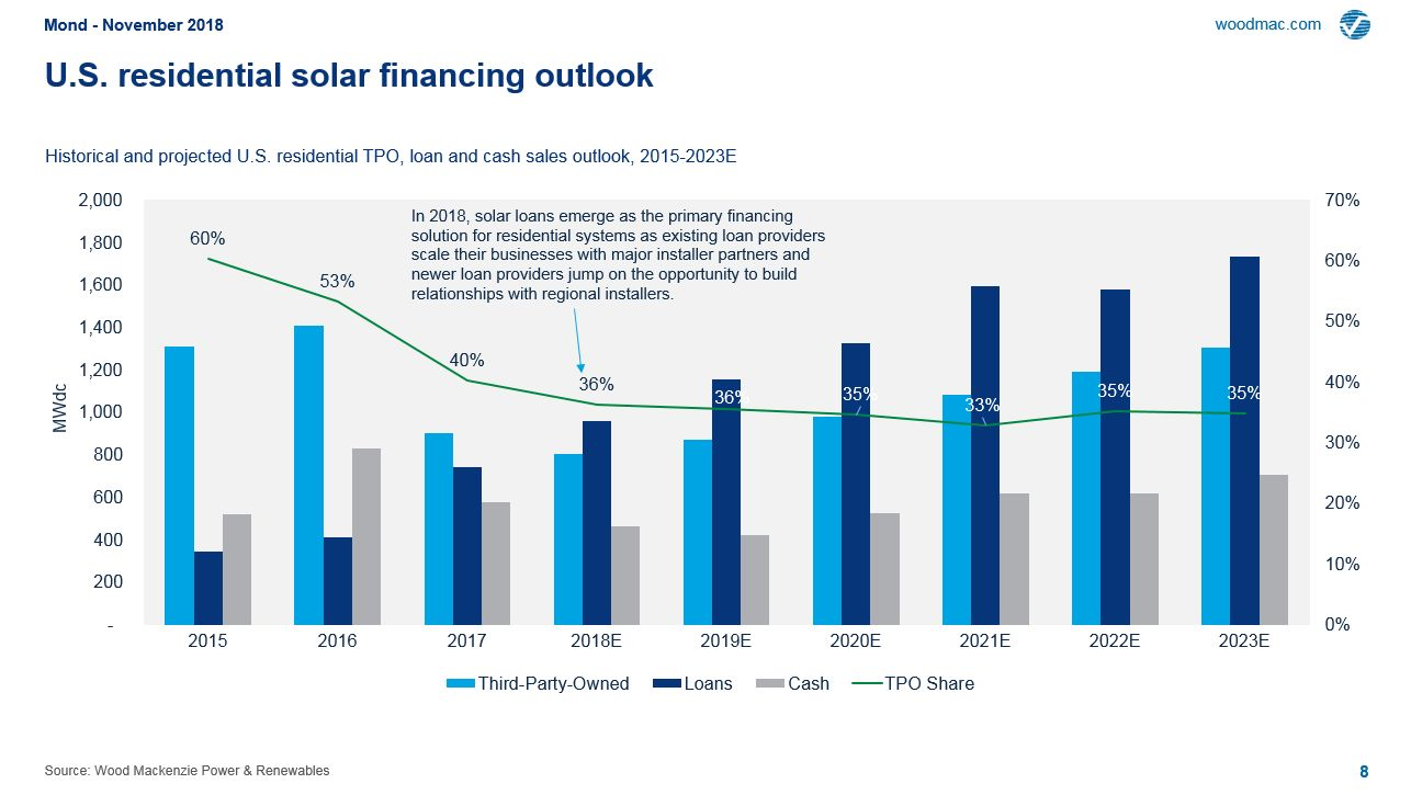 Solar Loans Emerge as the Dominant Residential Financing
