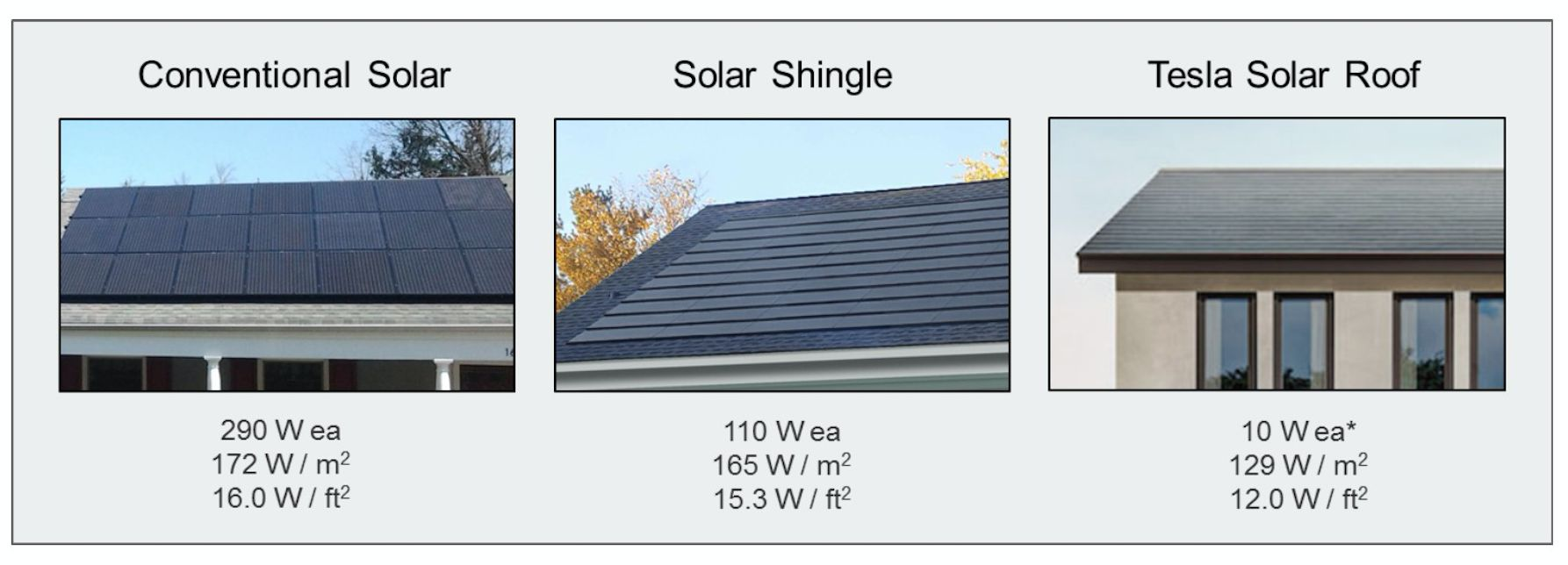 Solar Roof Cost >> Will Tesla S Solar Roof Change The Residential Solar Market