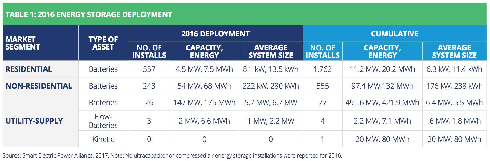 SEPA Survey: 31 Utilities Deployed Their First Energy