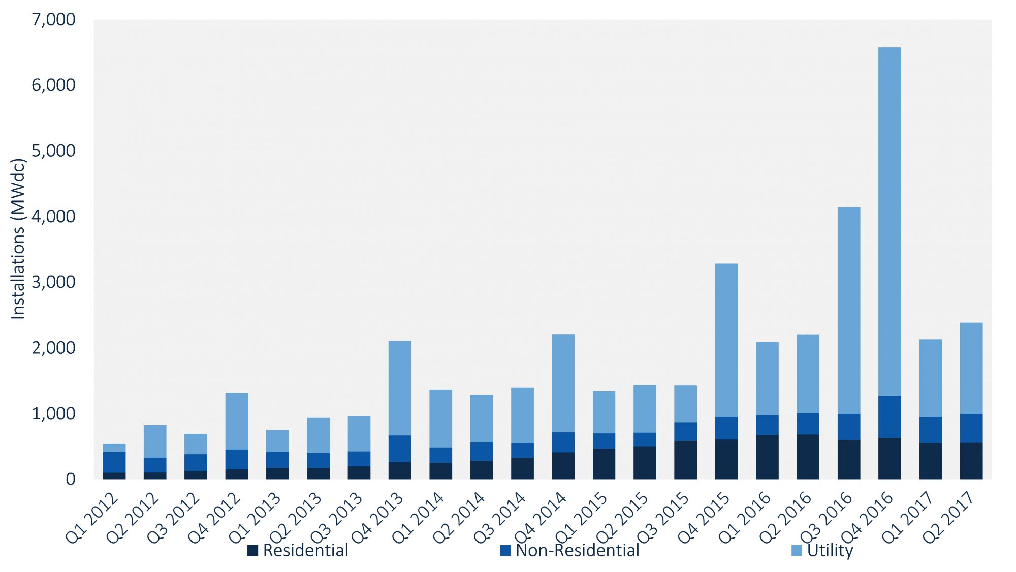 US Residential Solar Market Forecast to Decline for the
