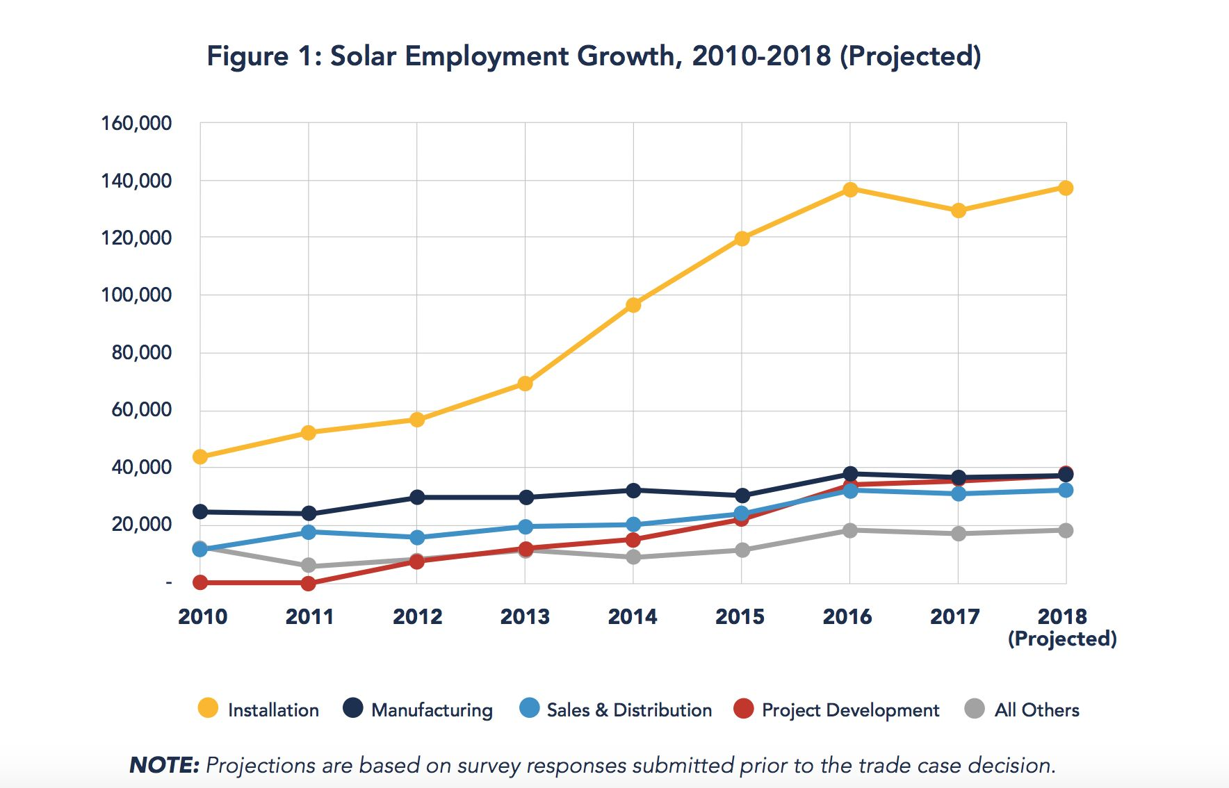 The US Solar Industry Records First Year of Job Losses   Greentech Media