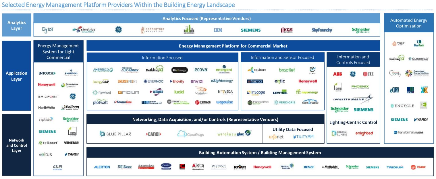 Selected Energy Management Platform Providers Within the Building Energy Landscape