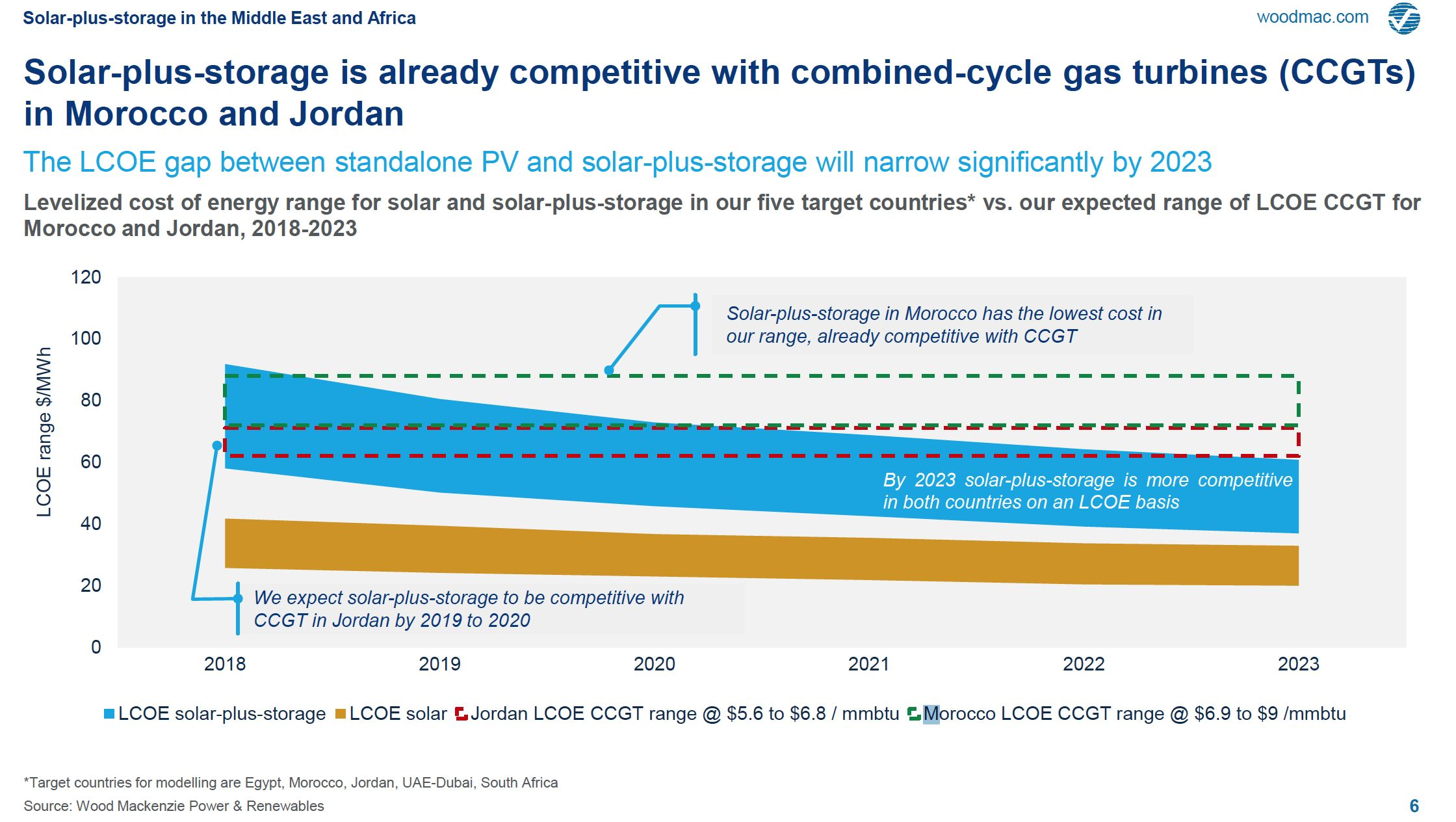 Solar-Plus-Storage Beats Combined-Cycle Gas in Jordan and