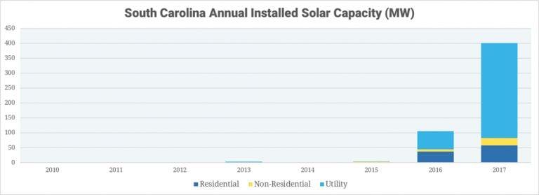 South Carolina Solar Companies Seek Compromise Deal as Net