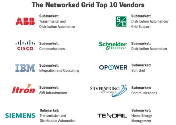 Who Are the Top Vendors in Smart Grid?   Greentech Media