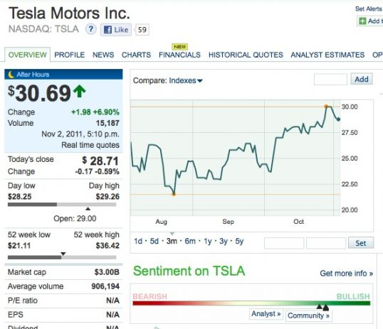 Tesla Q3 Earnings Call: Revenue, Losses, and Stock Rise