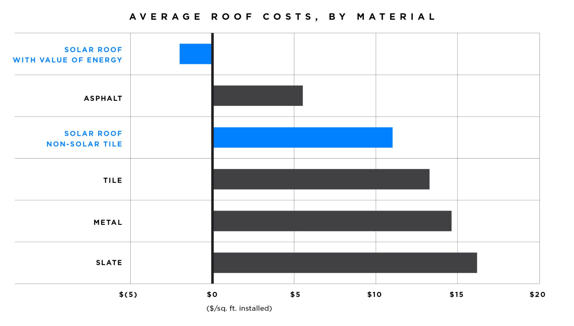 average roof cost in the US with solar cost included