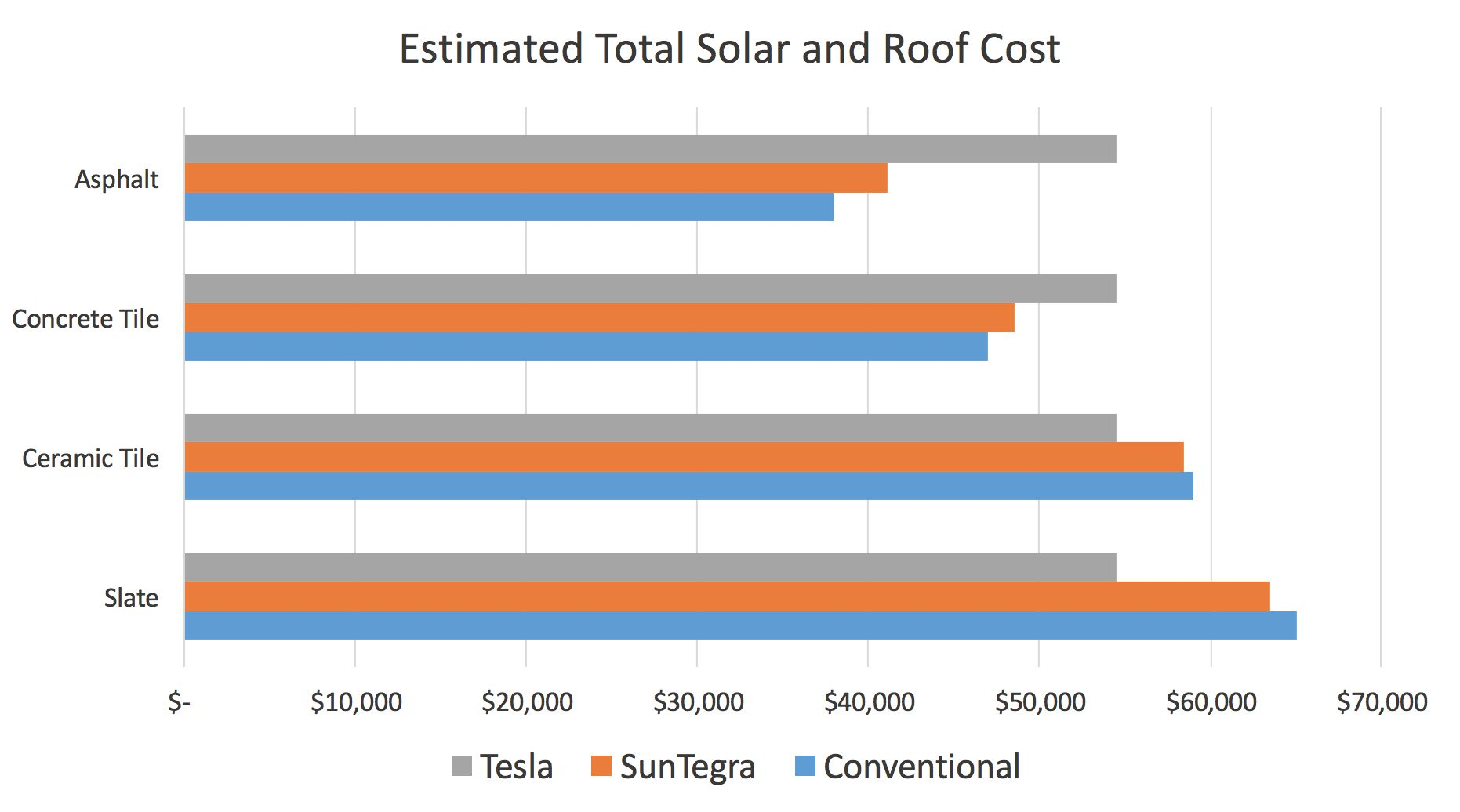 Will Tesla's Solar Roof Change the Residential Solar Market