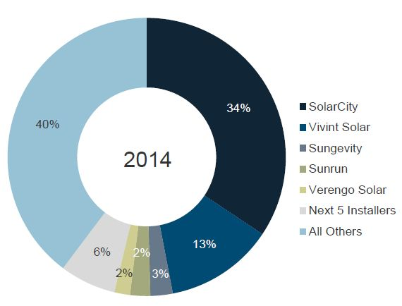 The Best and Worst Employee Reviews of America's Top Solar