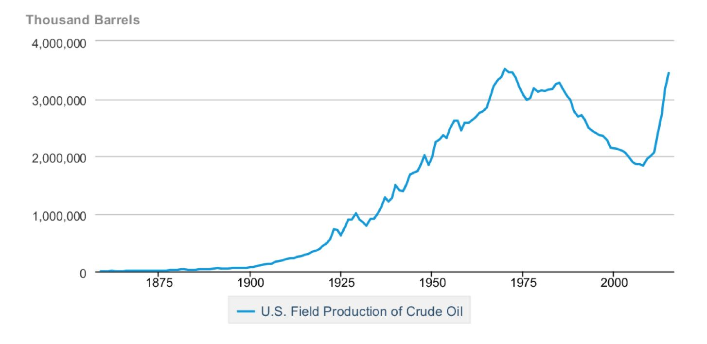 What Happened to Peak Oil? | Greentech Media