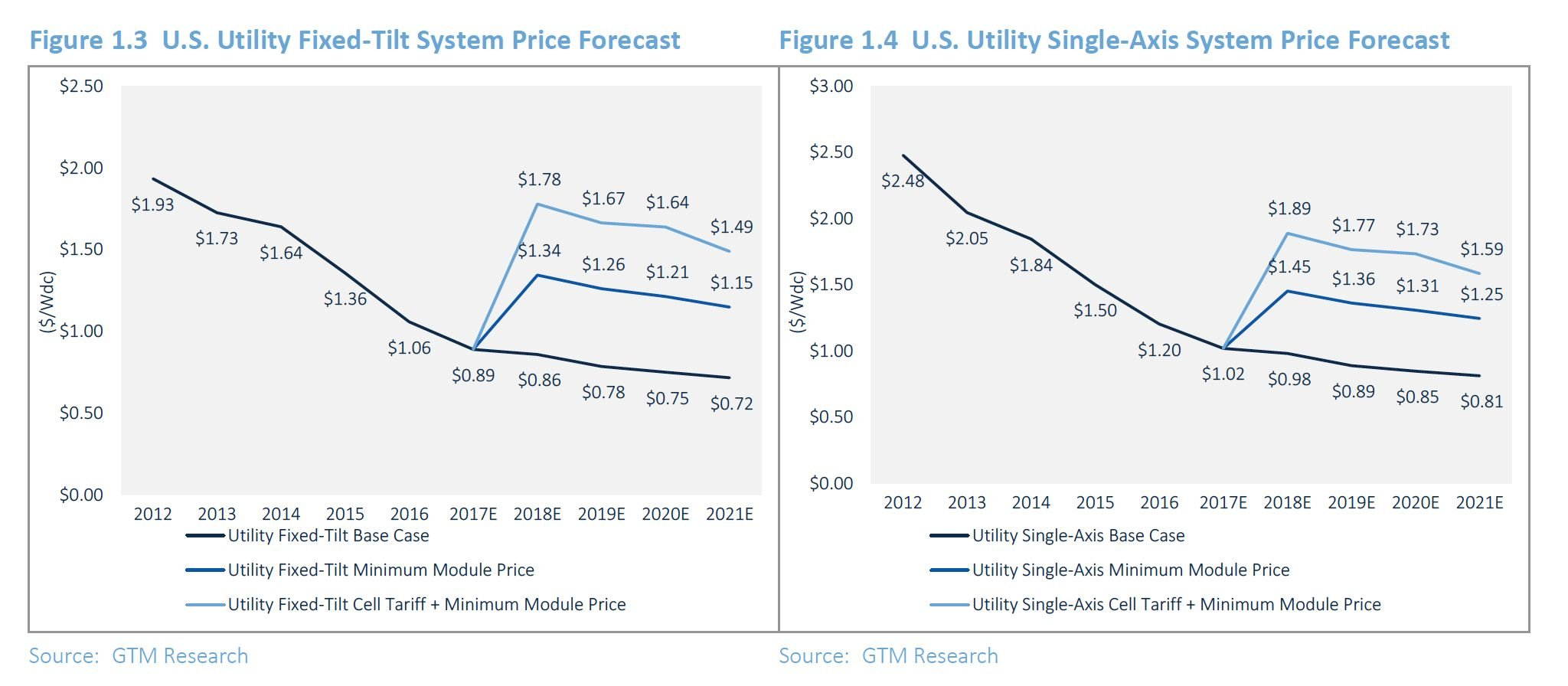 fixed tilt vs single axis solar system pricing forecast