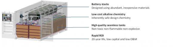 ViZn Targets $200 per Kilowatt-Hour for High-Power Flow
