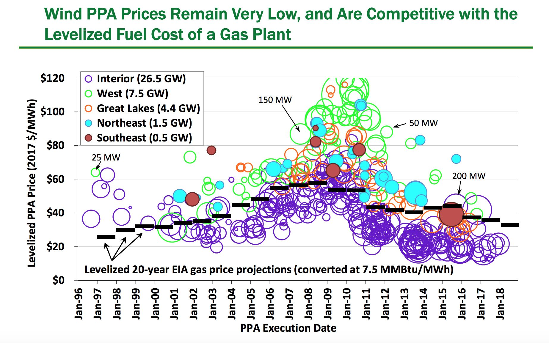 Average US Wind Price Falls to $20 per Megawatt-Hour | Greentech Media