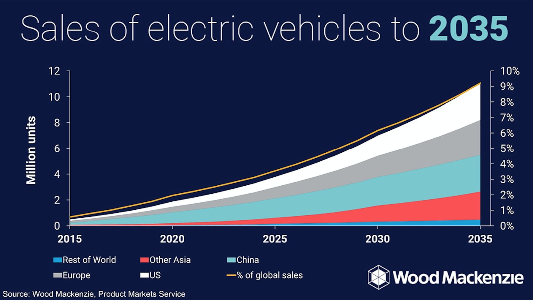 Everyone Is Revising Their Electric Vehicle Forecasts Upward