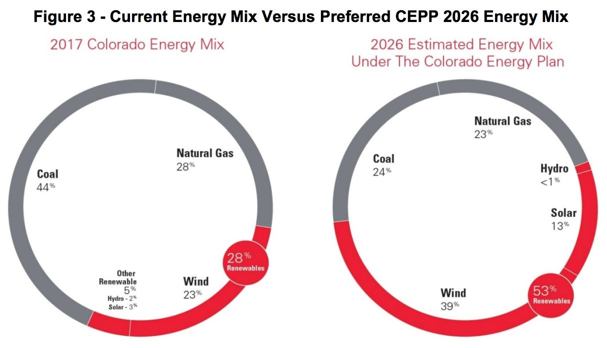 Xcel to Replace 2 Colorado Coal Units With Renewables and