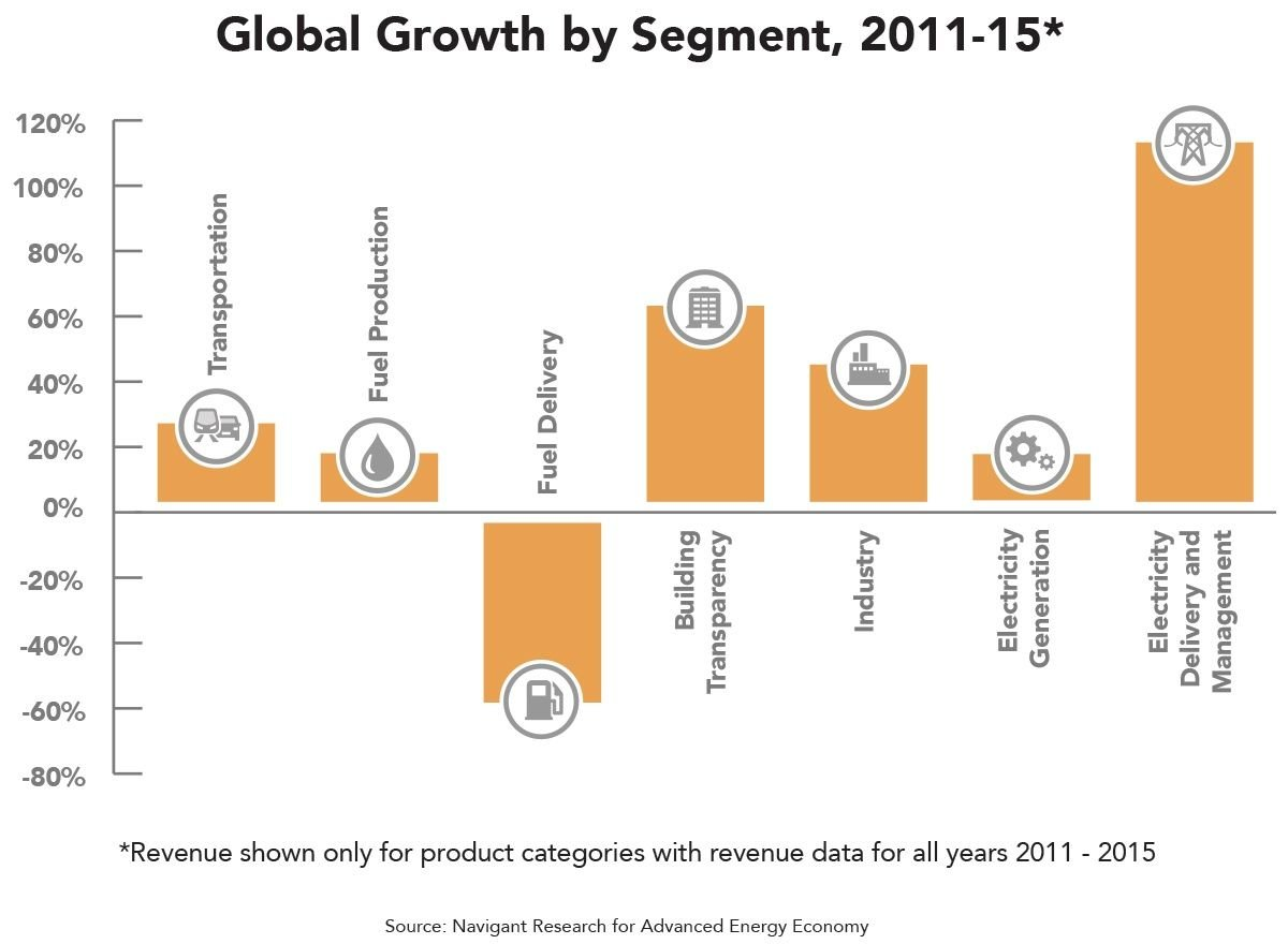 Advanced Energy Market Tops Global Fashion Industry