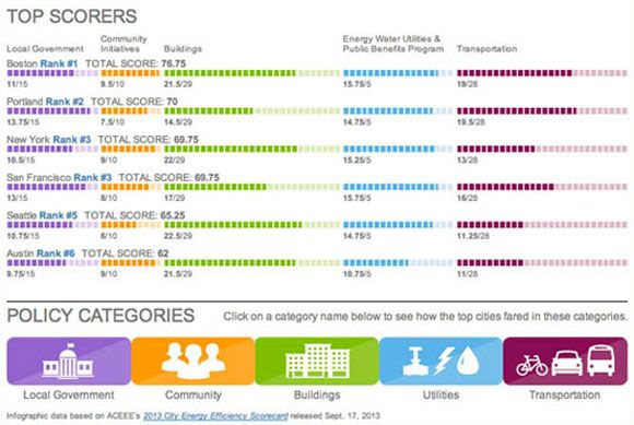 Which City Leads in Energy Efficiency?   Greentech Media