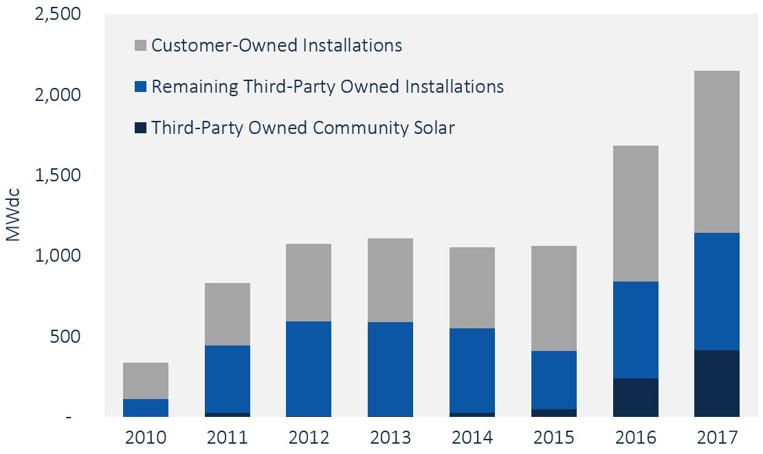 Chart showing growth in third-party ownership for commercial solar