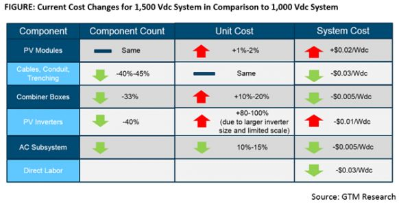 The Next Opportunity for Utility PV Cost Reductions: 1,500 Volts DC