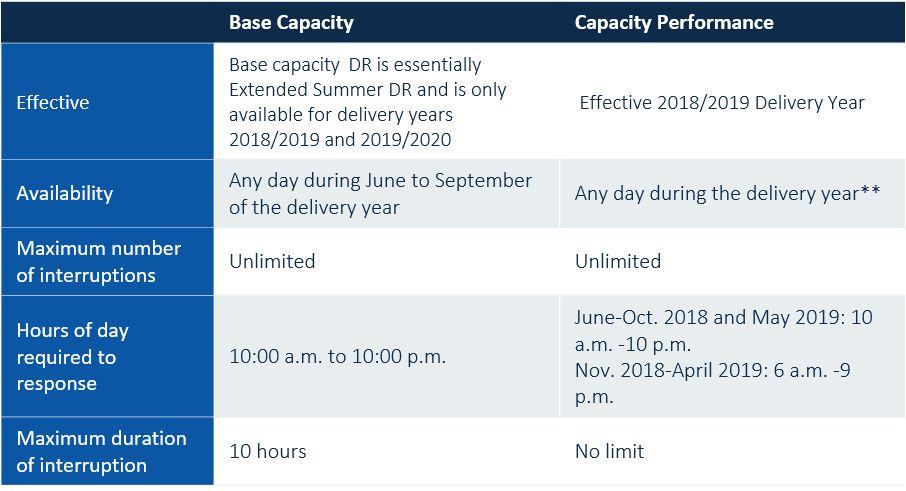 Demand Response Products Until Full Capacity Performance is in Effect