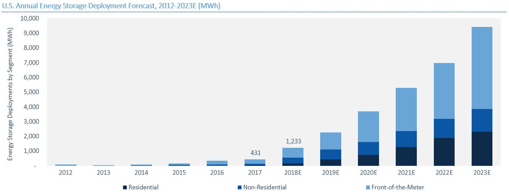 US Energy Storage Market Tops the 1 GWh Milestone in 2017