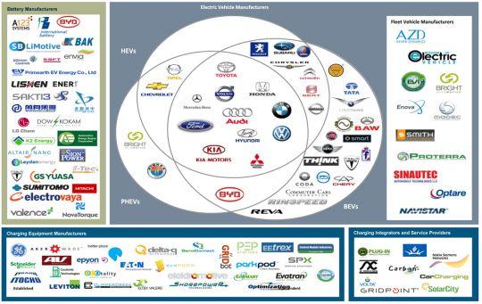 Figure High Level Electric Vehicle Market Taxonomy