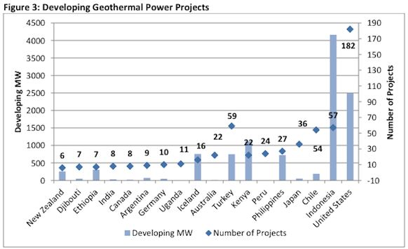 global geothermal projects